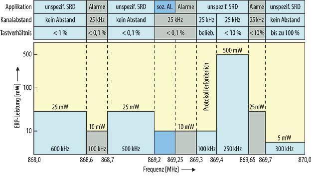 Frequenztabelle SRD 868 MHz