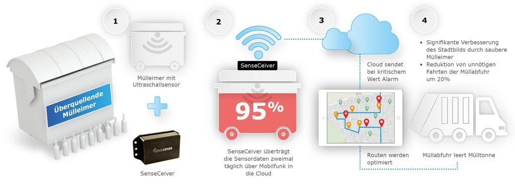 Senseceiver für Smart City Anwendungen von IK Elektronik und Round Solutions