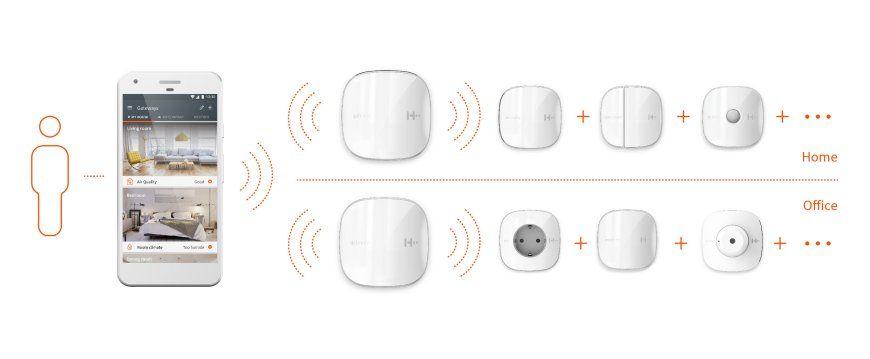 H2-System von eesy und IK Elektronik für den Einsatz in Home und Office