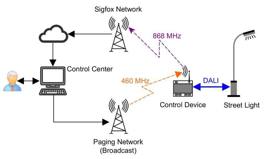 Beleuchtungssteuerung mit StromPager DX und Sigfox