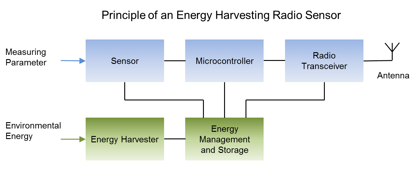 Funksensor mit Energy Harvester von IK Elektronik