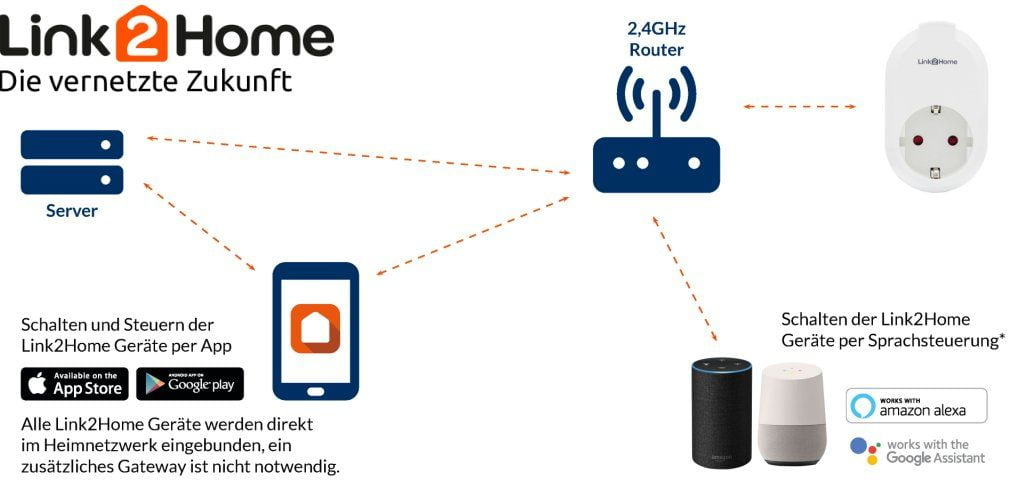 Link2Home System