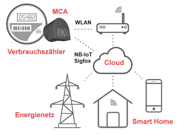 MCA von IK Elektronik zur Anbindung von Verbrauchszählern an die Cloud