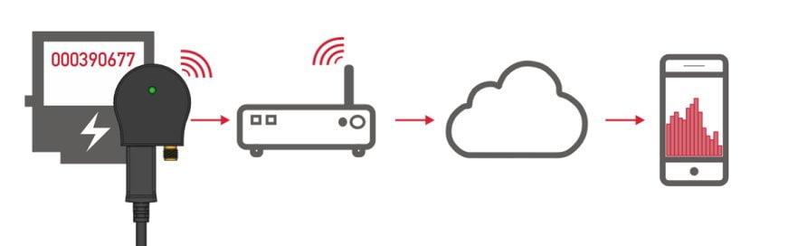 MCA-WLAN von IK Elektronik zur Datenübertragung in die Cloud.