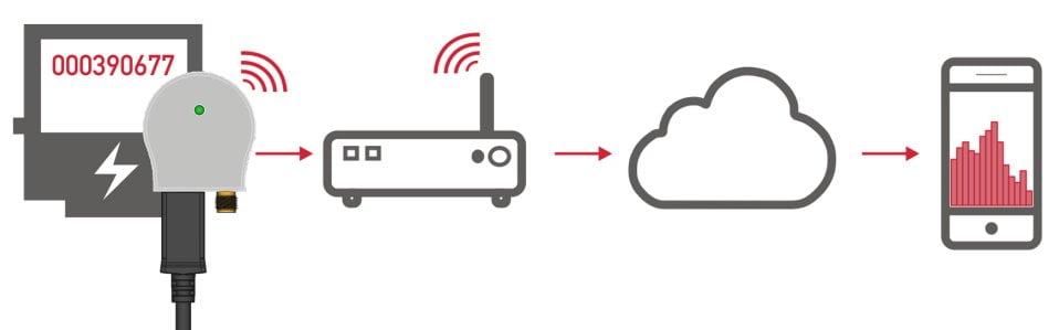 MCA-WLAN System von IK Elektronik