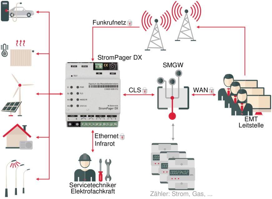 StromPager DX im Gesamtsystem - IK Elektronik