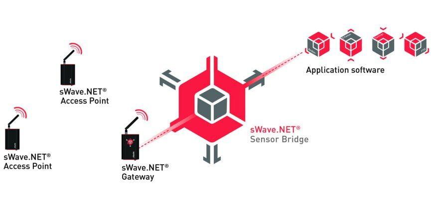 sWave.NET Sensornetzwerk mit Access Points