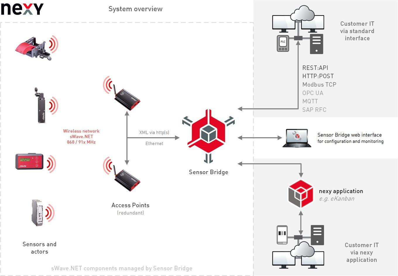 sWave-NET Systemüberblick