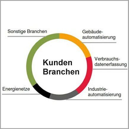 Kunden und Branchen IK Elektronik