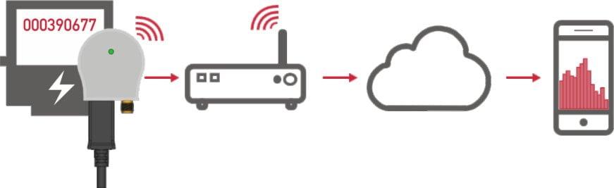 Zähler an die Cloud: MCA-WLAN Kommunikationsschema, IK Elektronik