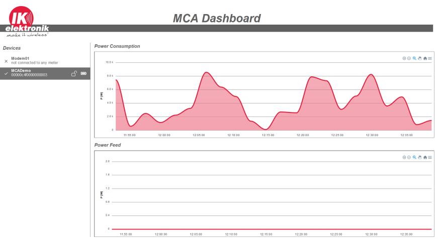 MCA Sigfox Dashboard