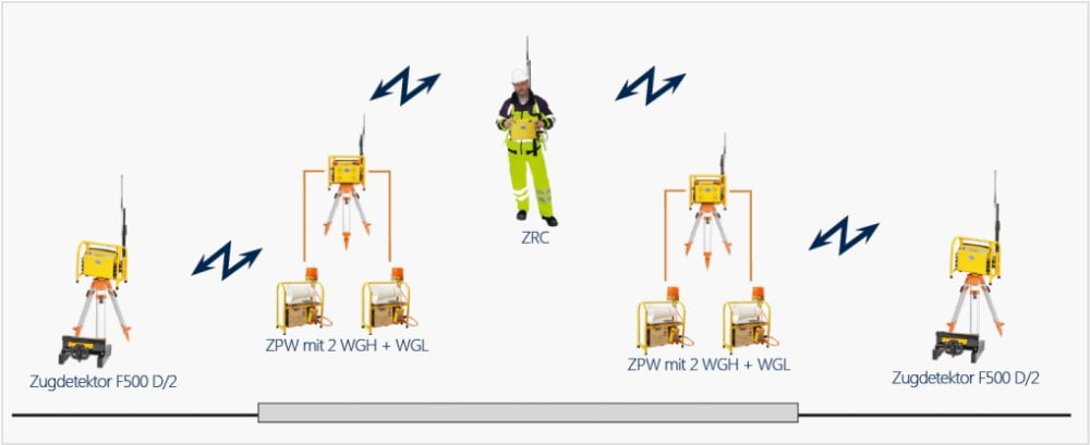 Warnsystem Zoellner Einsatzbeispiele