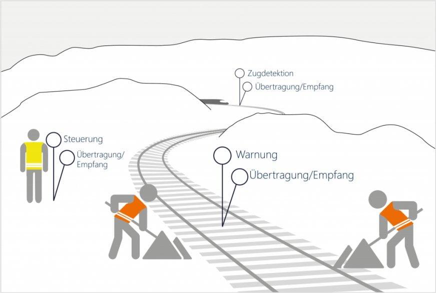 Übersichtsgrafik Zöllner Warnsystem