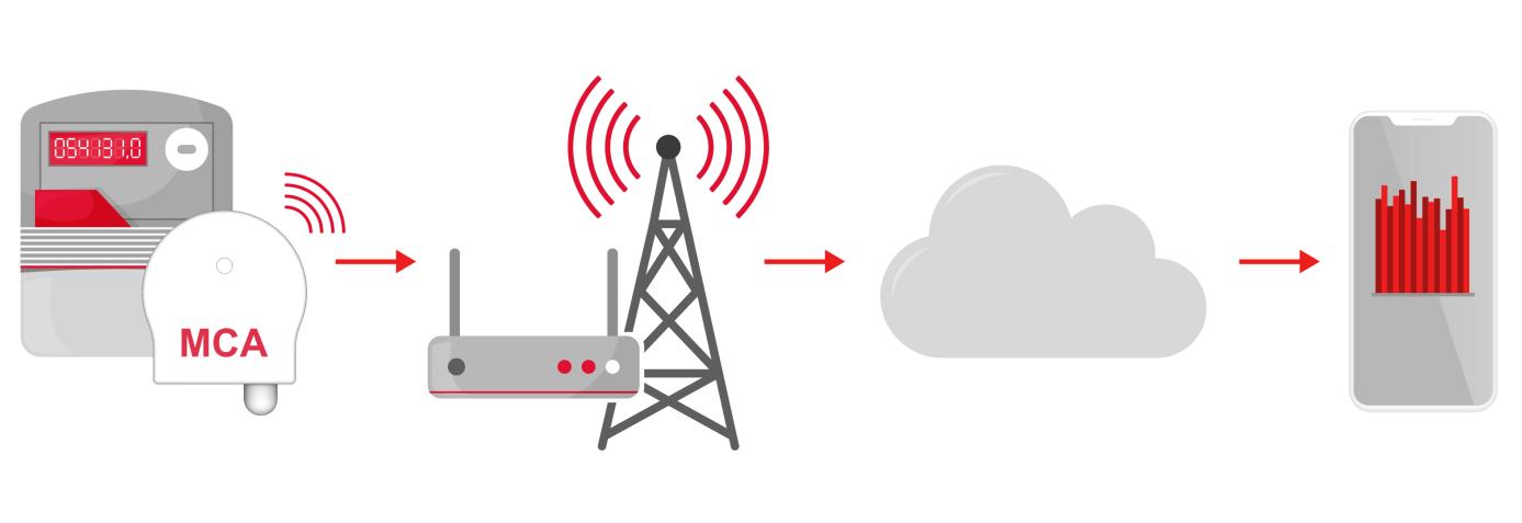 MCA-LTE-Kommunikationsschema