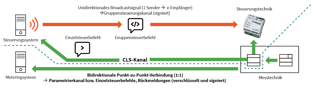 StromPager DX von IK Elektronik bei WindNode - Schema