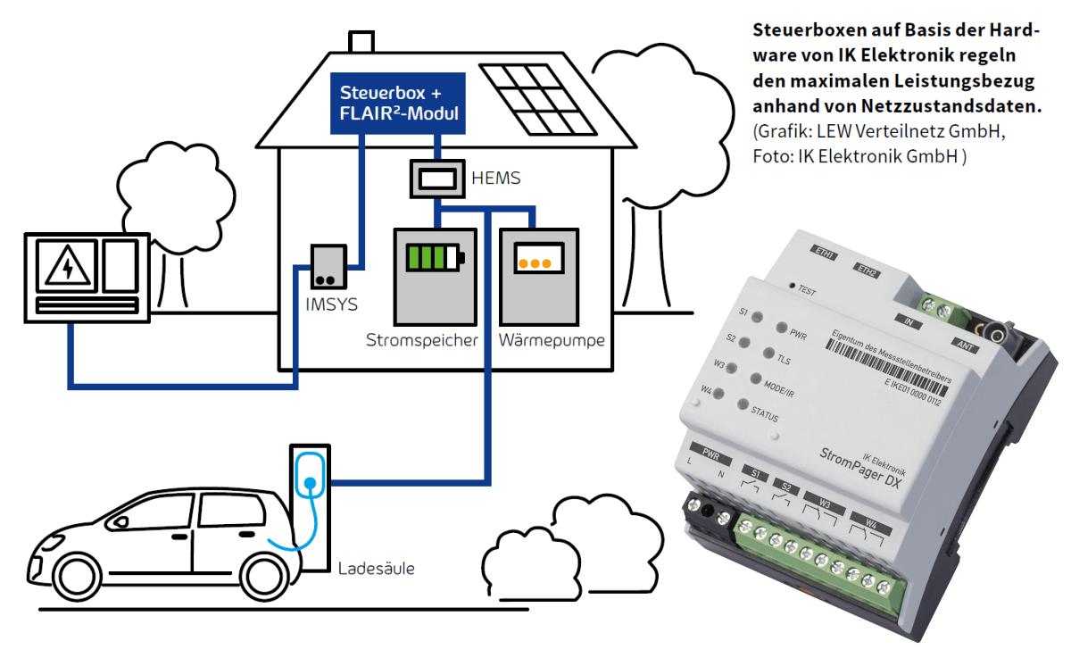 Prinzipichaltbild - StromPager DX im FLAIR2 Projekt