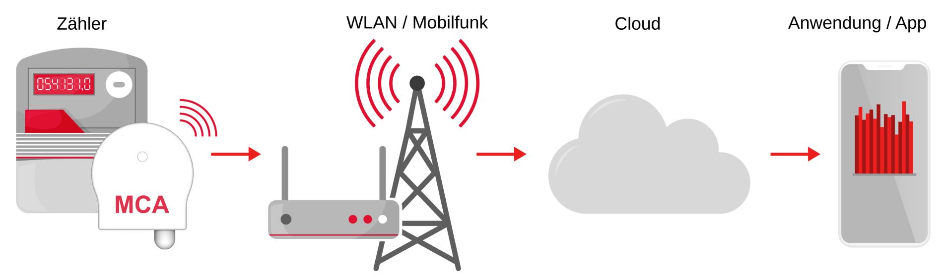 MCA / MCA-WLAN Kommunikationsschema